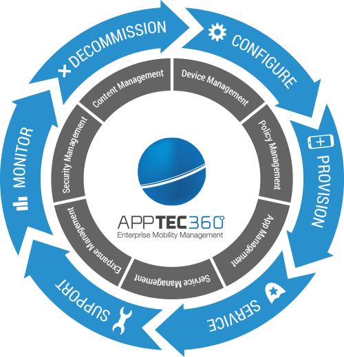 AppTec Enterprise Mobile Manager | Enterprise Mobility Management